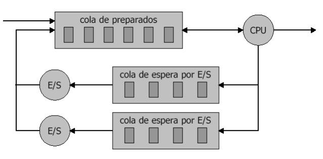 Gestión y planificación de procesos - Daniel López