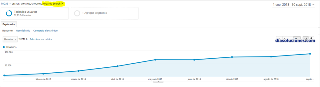 posicionar web clusters seo