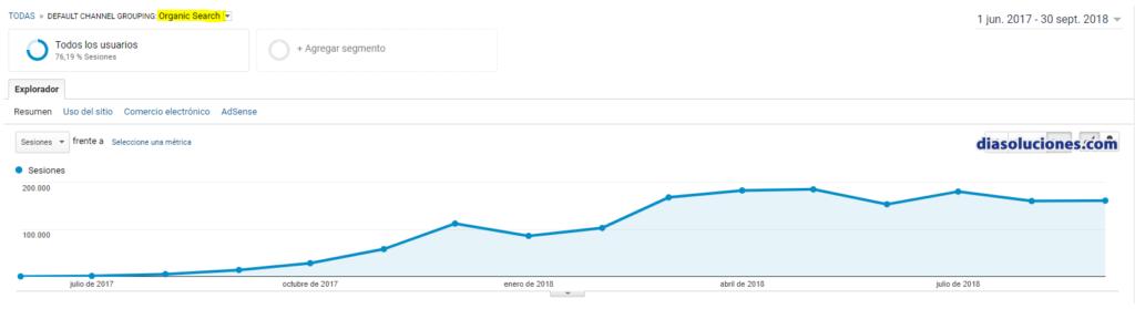conseguir 1 millon visitas seo Google